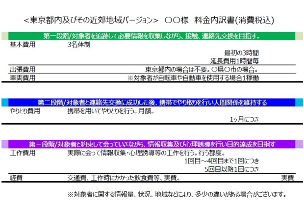 別れさせ屋の見積書・料金表サンプル関東地方